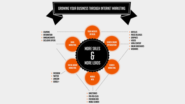 Growing Your Business Through Internet Marketing